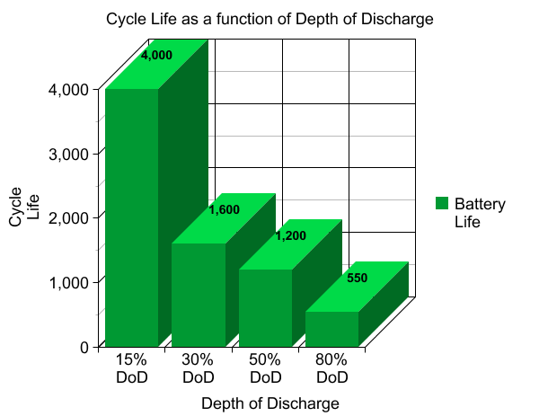 lithium vs AGM ,DEPTH OF DISCHARGE GRAPH,Ghana